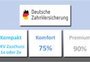 Deutsche Zahn-Versicherung